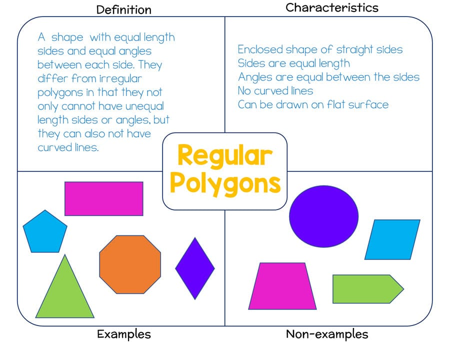 frayer model graphic organizer with various shapes